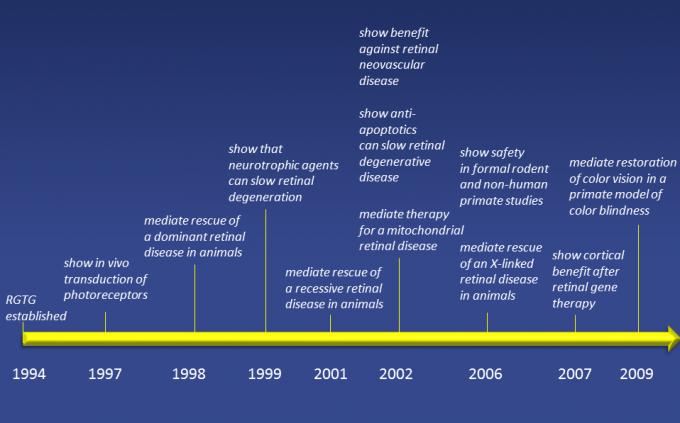 Retinal Gene Therapy Timeline